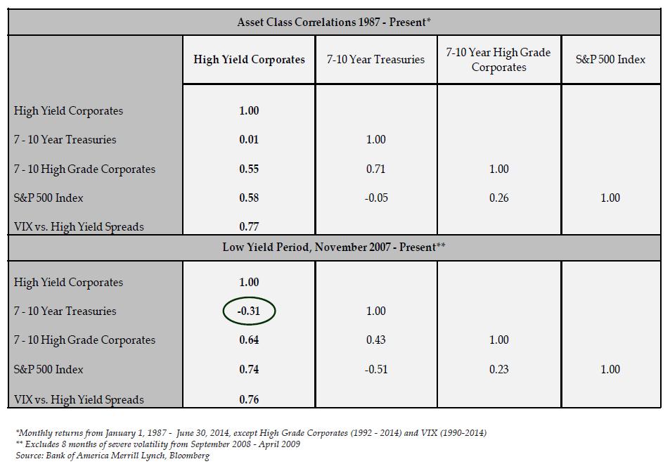 Asset Class Correlations 1987 - Present*