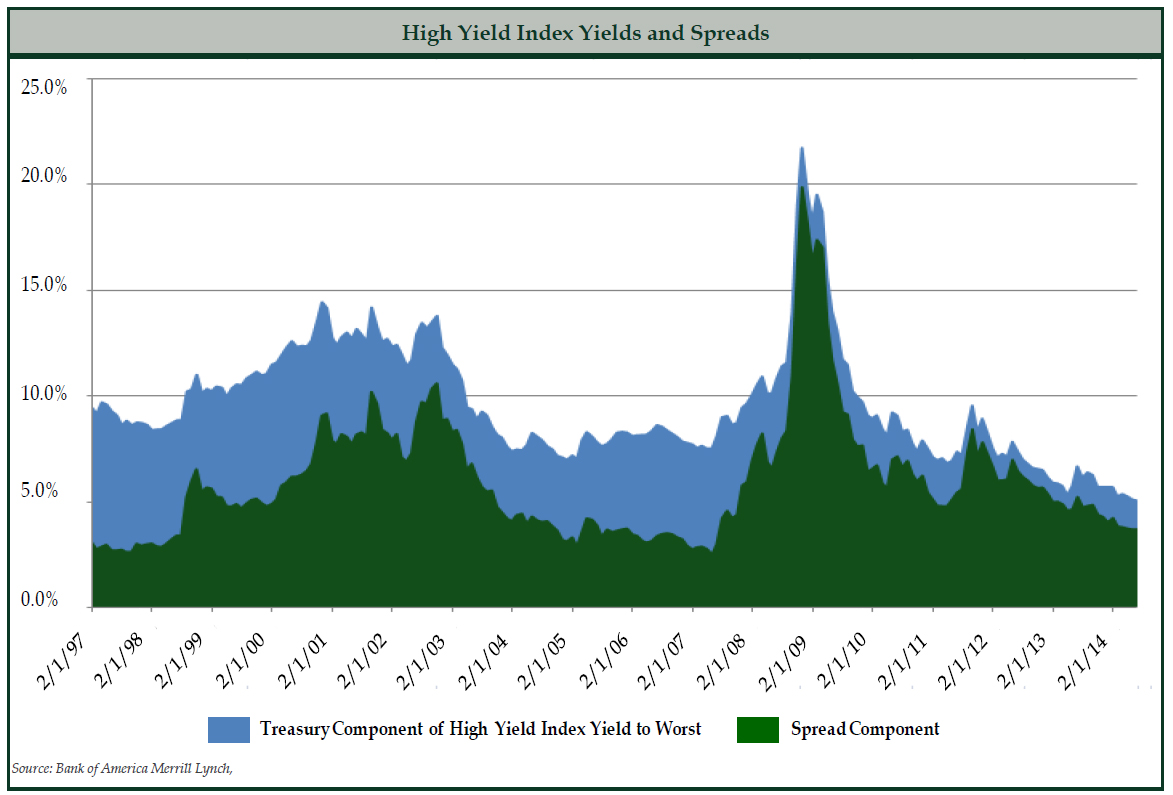 High Yield Index Yields and Spreads