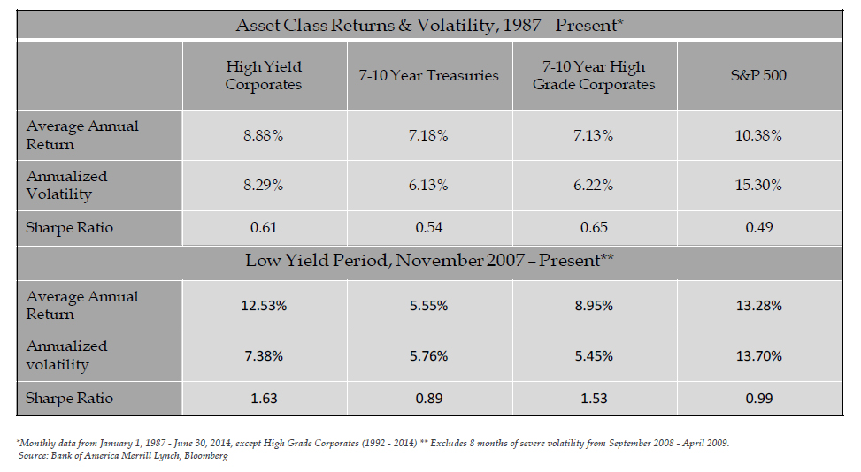 Asset Class Returns & Volatility, 1987 - Present