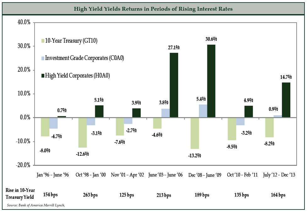 High Yield Yields Returns in Periods of Rising Interest Rates