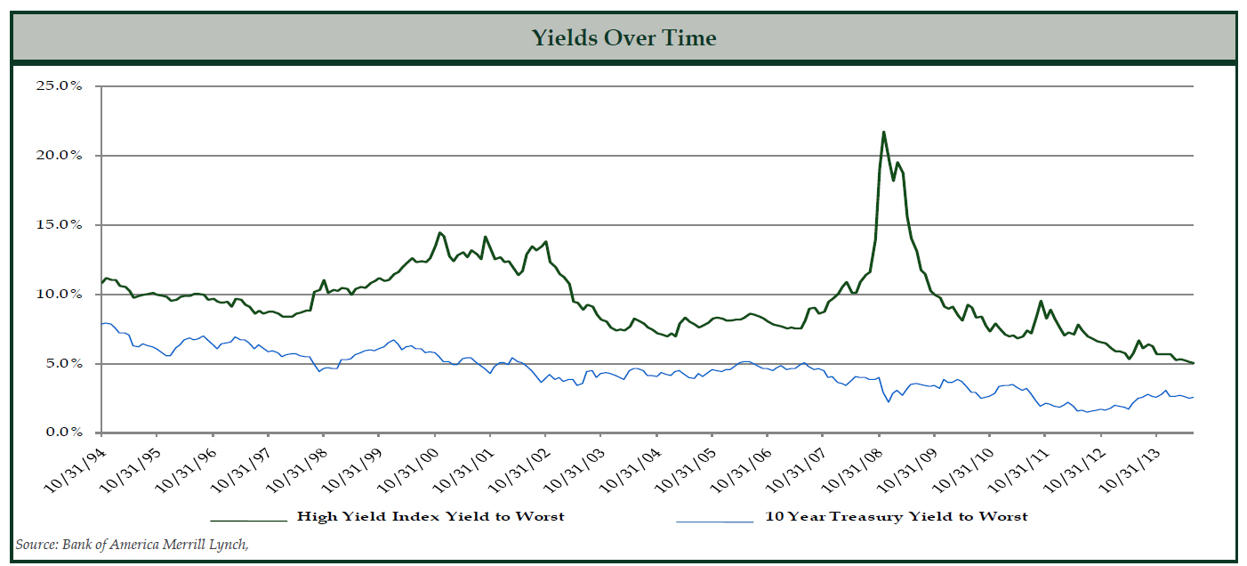 Yields Over Time