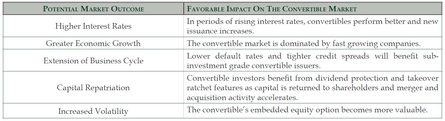 Potential Market Outcome and Favorable Impact on the Convertible Market