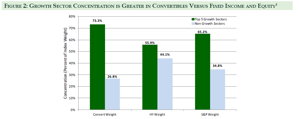 Growth Sector Concentration is Grater in Convertibles Versus Fixed Income and Equity