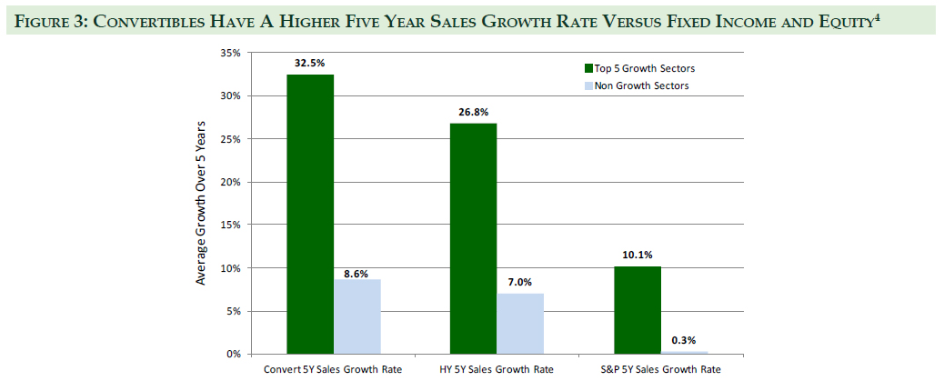 Convertibles have a Higher Five Years Sales Growth Rate Versus Fixed Income and Equity