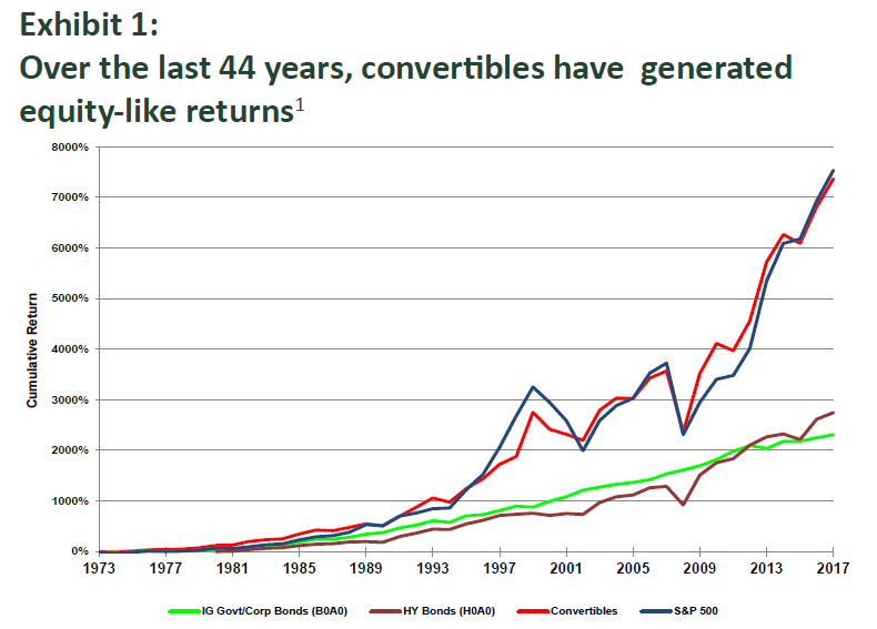 Over the last 44 years, convertibles have generated equity-like returns