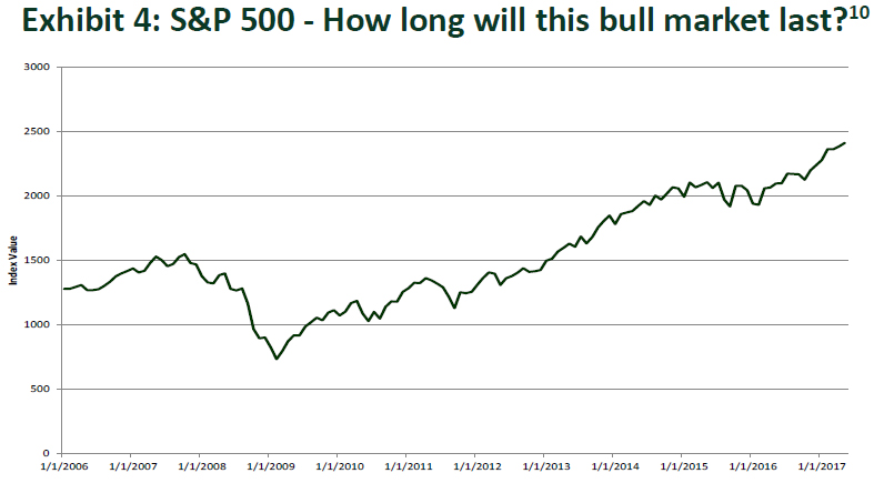 S&P 500 How long will this bull market last?