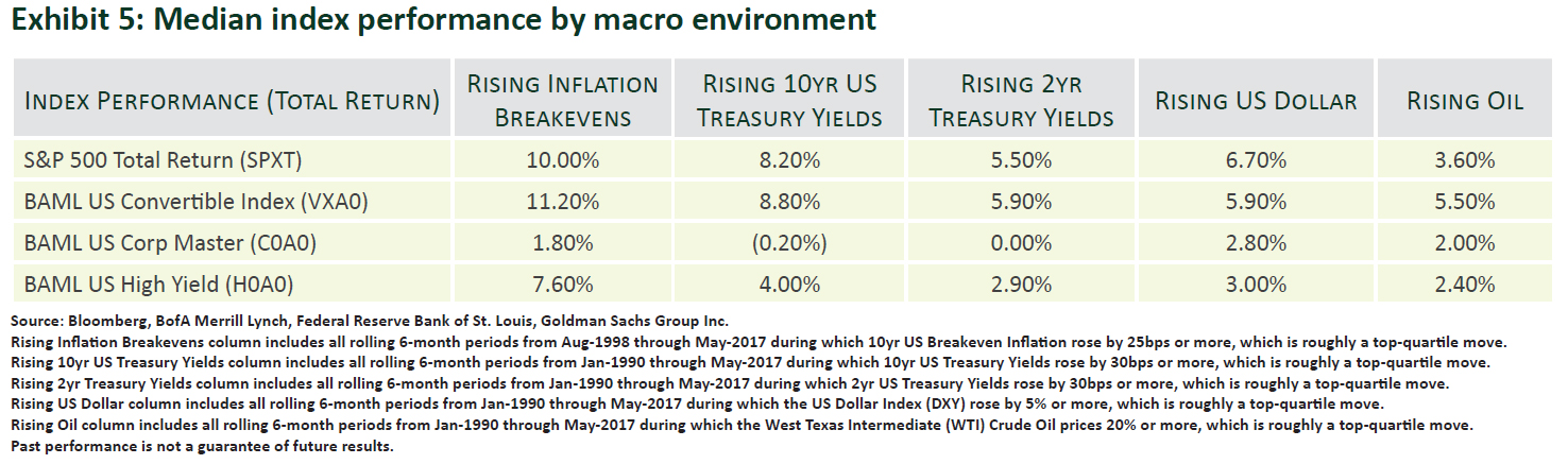 Median index performance by macro environment
