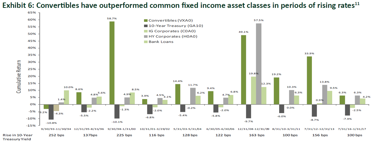 Convertibles have outperformed fixed income asses classes in periods of rising rates