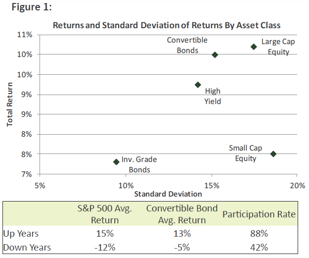Returns and Standard Deviation of Returns by Asset Class