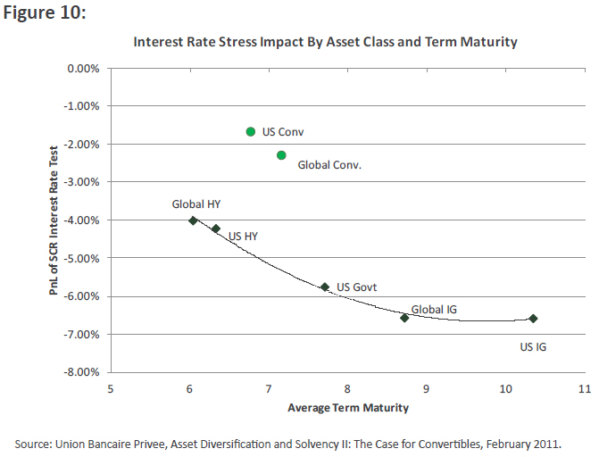 Interest Rates Stress Impact by Asset Class and Term Maturity