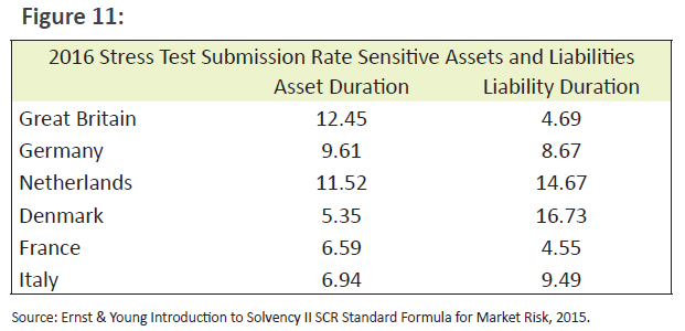 2016 Stress Test Submissions Rate Sensitive Assets and Liabilities