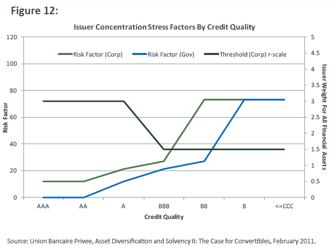 Issuer Concentration Stress Factors by Credit Quality