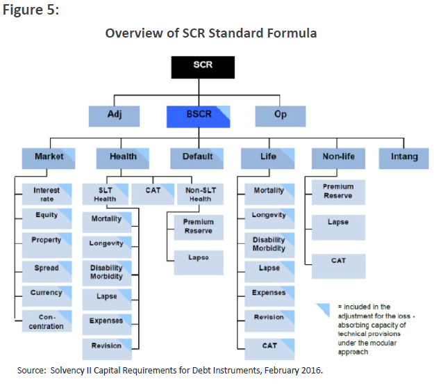 Overview of SCR Standard Formula