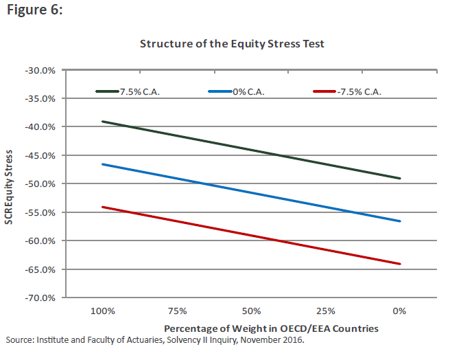 Structure pf the Equity Stress Test