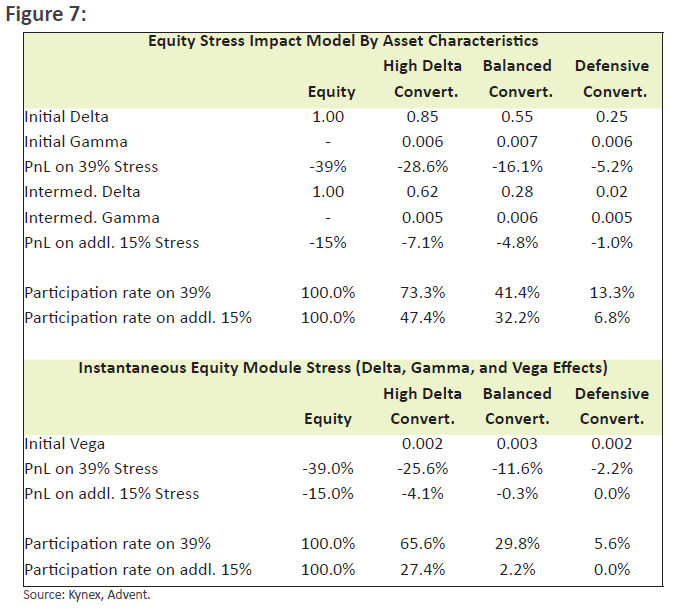 Equity Stress Impact Model By Asset Characteristics