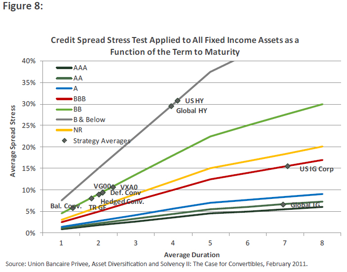 Credit Spread Stress Test Applied to All Income Assets as a Function of the Term Maturity