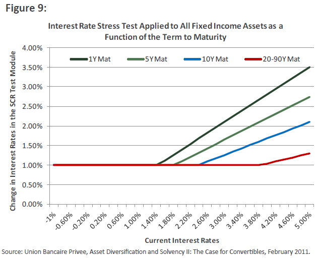 Interest Rate Stress Test Applied to All Fixed Income Assets as a Function of the Term of Maturity